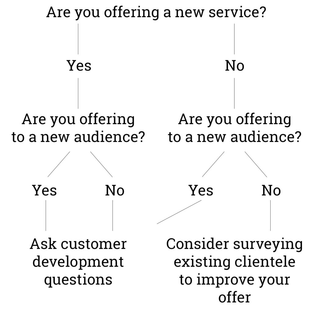Flow chart for your path on deciding if you should do carry out customer interviews