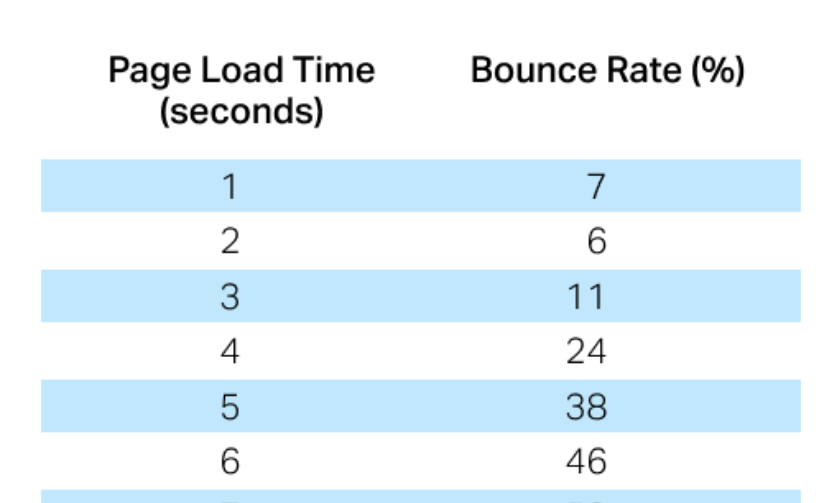 Pingdom Bounce rate graph
